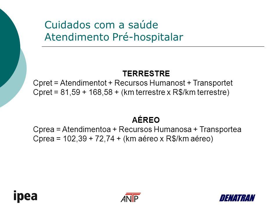 Cuidados com a saúde Atendimento Pré-hospitalar TERRESTRE Cpret = Atendimentot + Recursos Humanost + Transportet Cpret = 81,59 + 168,58 + (km terrestre x R$/km terrestre) AÉREO Cprea = Atendimentoa + Recursos Humanosa + Transportea Cprea = 102,39 + 72,74 + (km aéreo x R$/km aéreo)