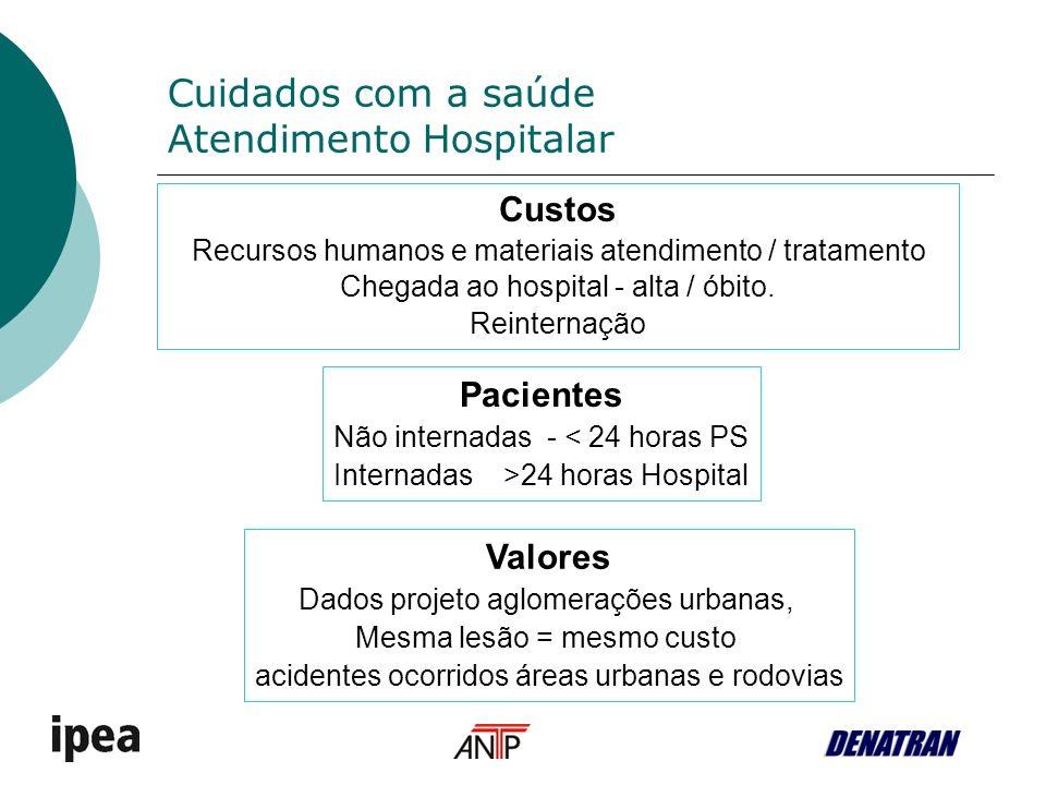 Cuidados com a saúde Atendimento Hospitalar Custos Recursos humanos e materiais atendimento / tratamento Chegada ao hospital - alta / óbito.