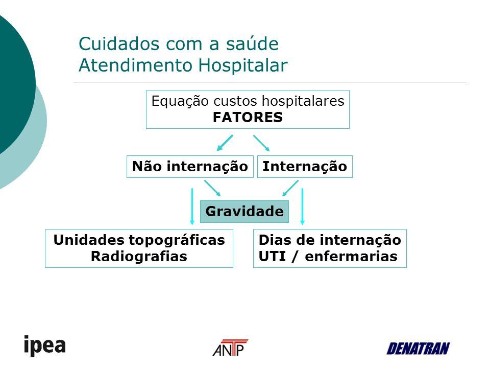 Cuidados com a saúde Atendimento Hospitalar Equação custos hospitalares FATORES InternaçãoNão internação Gravidade Unidades topográficas Radiografias Dias de internação UTI / enfermarias