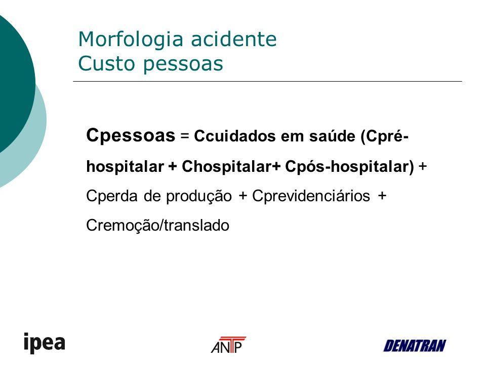 Morfologia acidente Custo pessoas Cpessoas = Ccuidados em saúde (Cpré- hospitalar + Chospitalar+ Cpós-hospitalar) + Cperda de produção + Cprevidenciários + Cremoção/translado