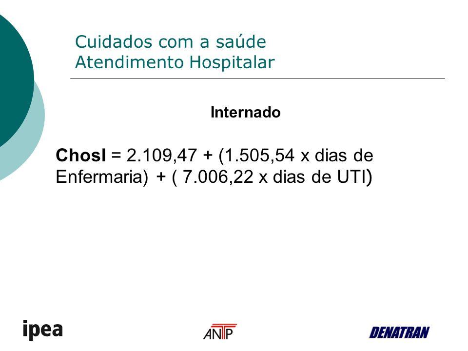 Cuidados com a saúde Atendimento Hospitalar Internado ChosI = 2.109,47 + (1.505,54 x dias de Enfermaria) + ( 7.006,22 x dias de UTI )