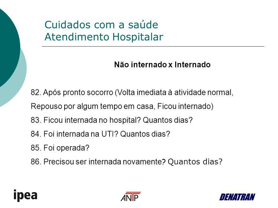 Cuidados com a saúde Atendimento Hospitalar Não internado x Internado 82.
