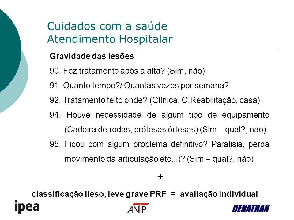 Cuidados com a saúde Atendimento Hospitalar Gravidade das lesões 90.
