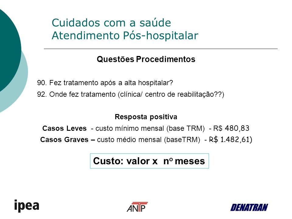Cuidados com a saúde Atendimento Pós-hospitalar Questões Procedimentos 90.