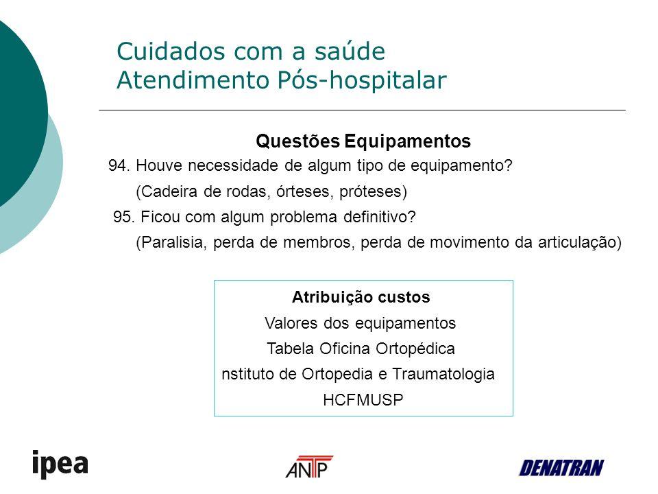 Cuidados com a saúde Atendimento Pós-hospitalar Questões Equipamentos 94.