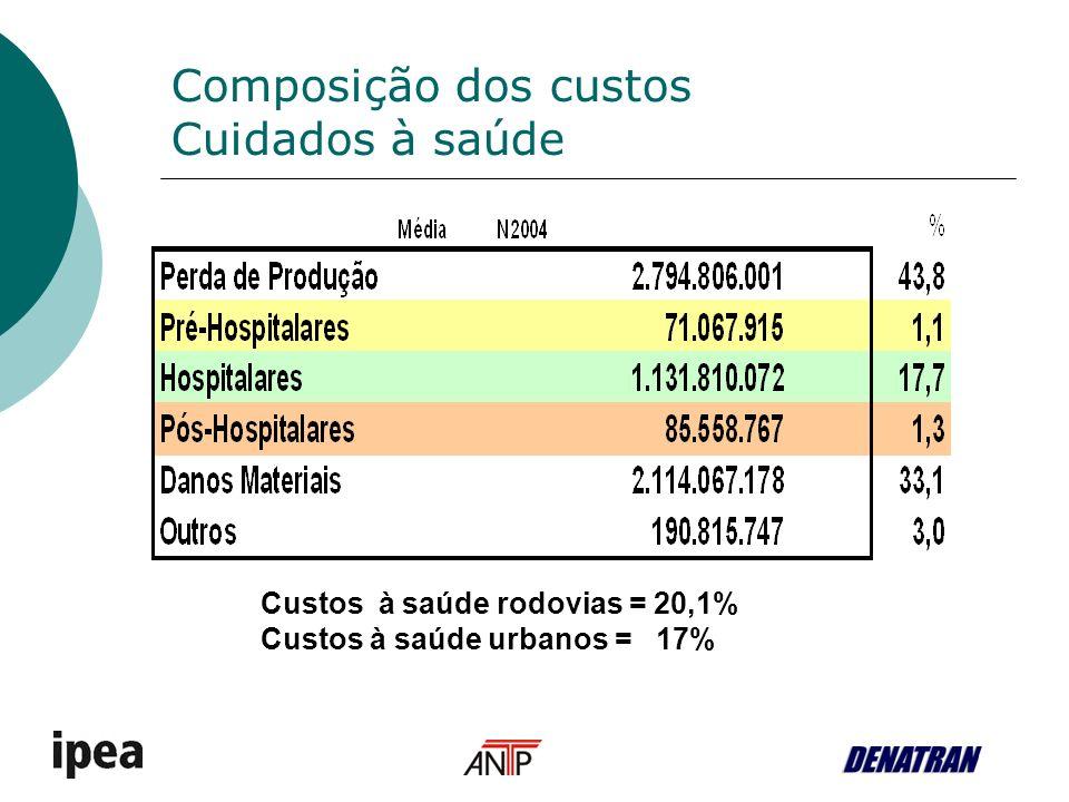 Composição dos custos Cuidados à saúde Custos à saúde rodovias = 20,1% Custos à saúde urbanos = 17%