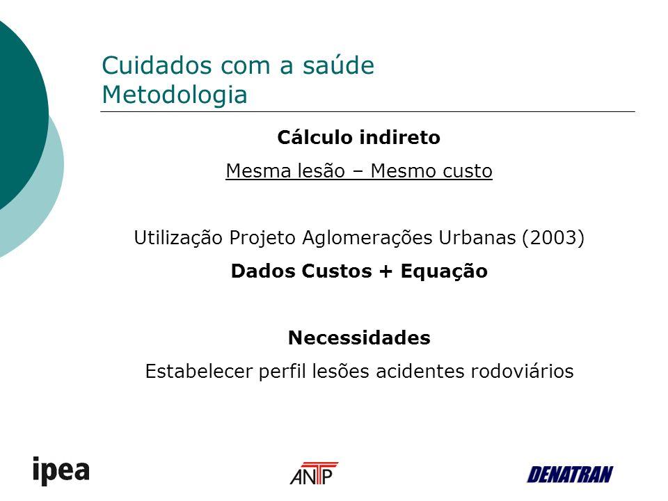 Cuidados com a saúde Metodologia Cálculo indireto Mesma lesão – Mesmo custo Utilização Projeto Aglomerações Urbanas (2003) Dados Custos + Equação Necessidades Estabelecer perfil lesões acidentes rodoviários