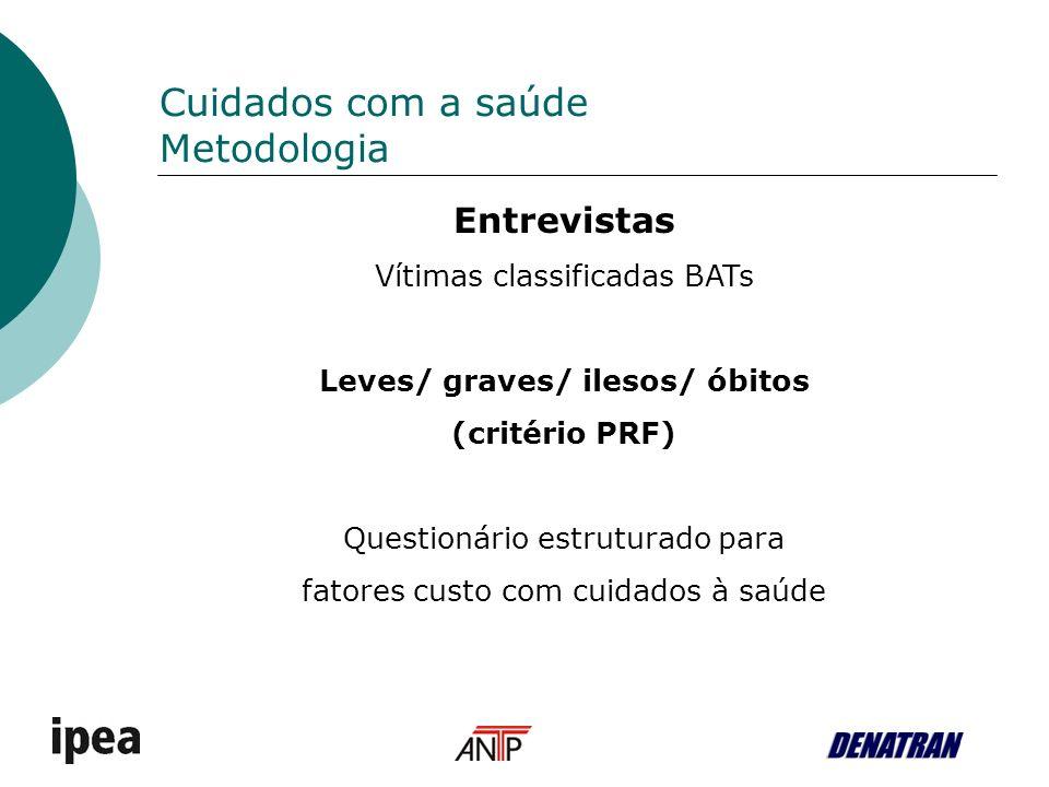 Cuidados com a saúde Metodologia Entrevistas Vítimas classificadas BATs Leves/ graves/ ilesos/ óbitos (critério PRF) Questionário estruturado para fatores custo com cuidados à saúde