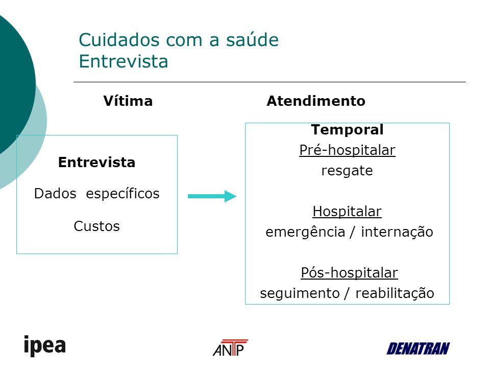 Cuidados com a saúde Entrevista Temporal Pré-hospitalar resgate Hospitalar emergência / internação Pós-hospitalar seguimento / reabilitação Entrevista Dados específicos Custos VítimaAtendimento