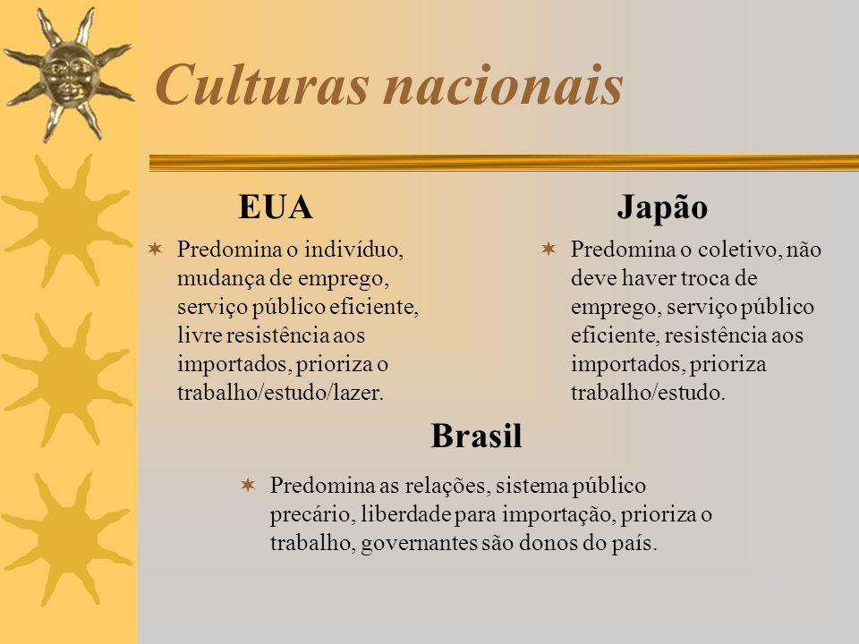Culturas nacionais EUA Predomina o indivíduo, mudança de emprego, serviço público eficiente, livre resistência aos importados, prioriza o trabalho/est