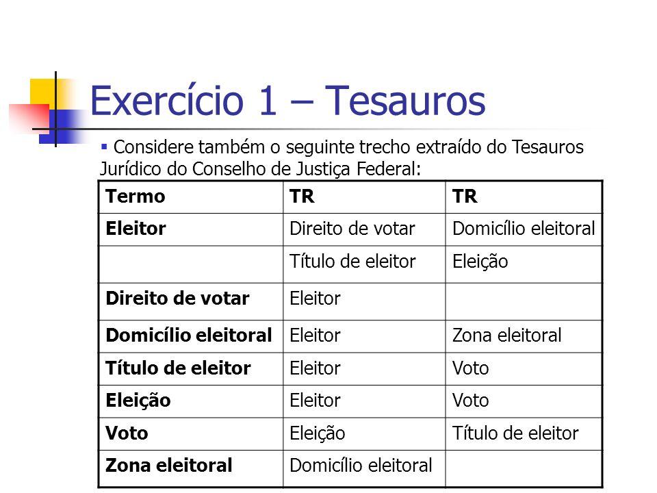 Exercício 1 – Tesauros TermoTR EleitorDireito de votarDomicílio eleitoral Título de eleitorEleição Direito de votarEleitor Domicílio eleitoralEleitorZ