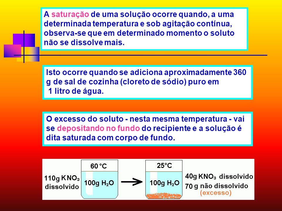 Classificação das soluções quanto a relação soluto x solvente 1L de água a 0°C 357 g de NaCl CS do NaCl a 0°C = 35,7 g / 100g de H 2 O CS do NaCl a 25
