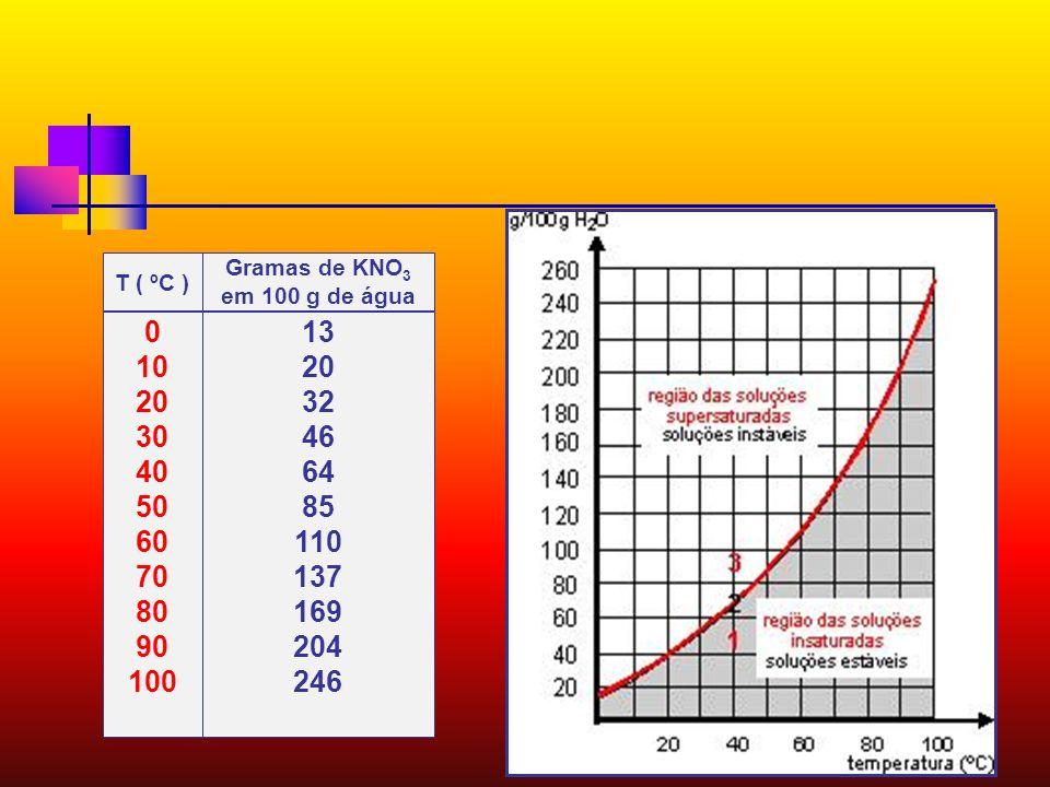 São gráficos que apresentam a variação dos coeficientes de solubilidade das substâncias em função da temperatura. Curvas de Solubilidade