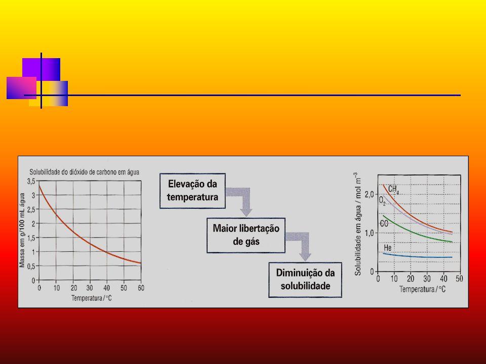 INFLUÊNCIA DA TEMPERATURA A solubilidade de um gás em um líquido é inversamente proporcional à temperatura. A solubilidade de um gás em um líquido é i