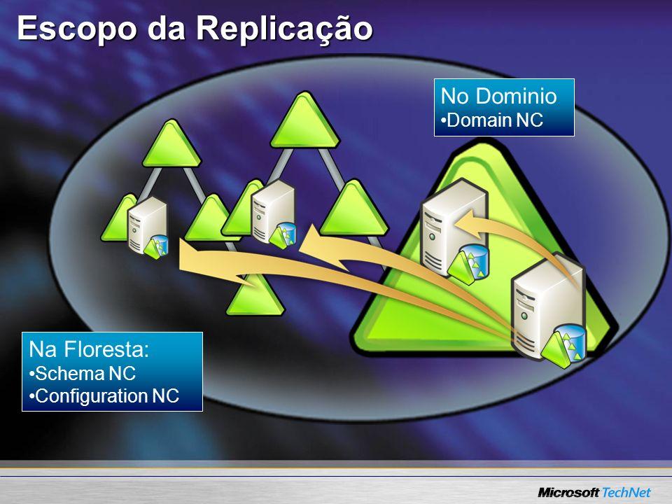 Escopo da Replicação Na Floresta: Schema NC Configuration NC No Dominio Domain NC