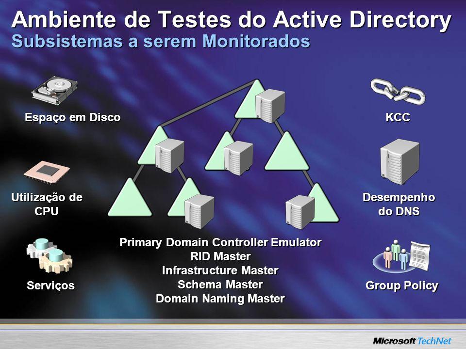 Ambiente de Testes do Active Directory Subsistemas a serem Monitorados Espaço em Disco Serviços Primary Domain Controller Emulator RID Master Infrastr
