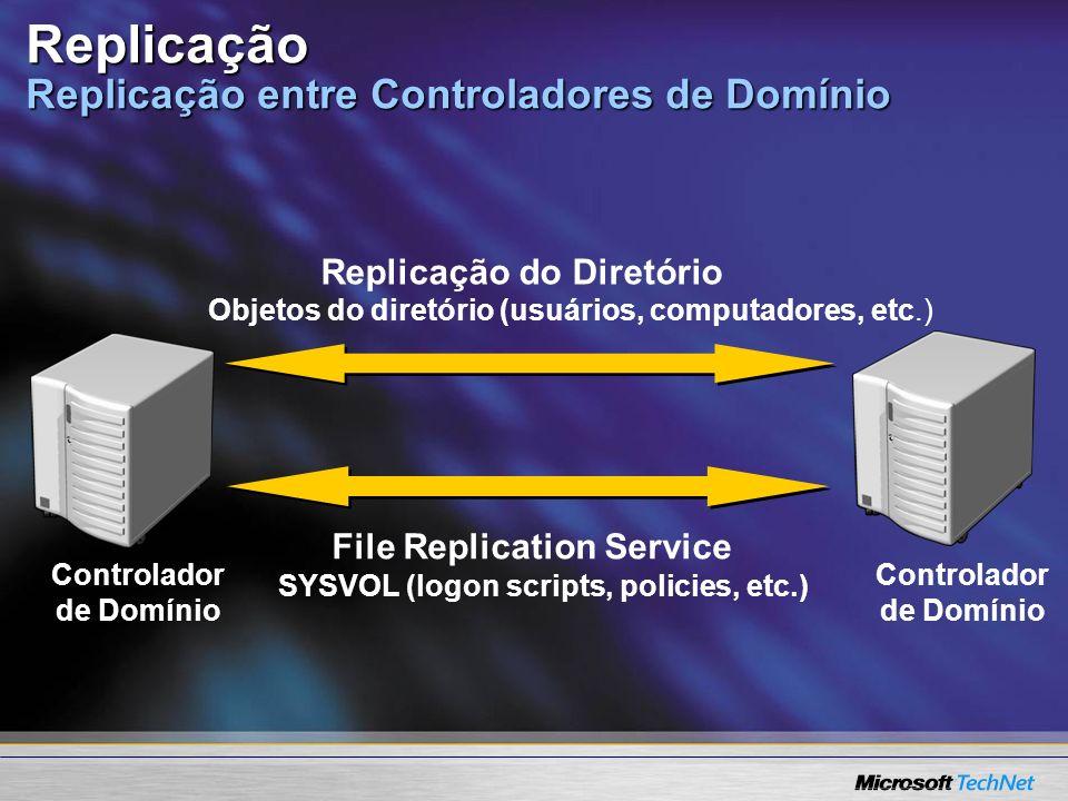 Replicação Replicação entre Controladores de Domínio Controlador de Domínio Controlador de Domínio Replicação do Diretório File Replication Service Ob