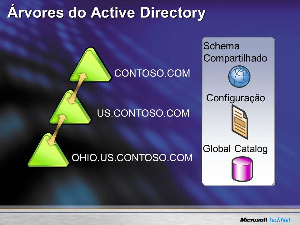 Árvores do Active Directory CONTOSO.COM US.CONTOSO.COM Schema Compartilhado Configuração Global Catalog OHIO.US.CONTOSO.COM