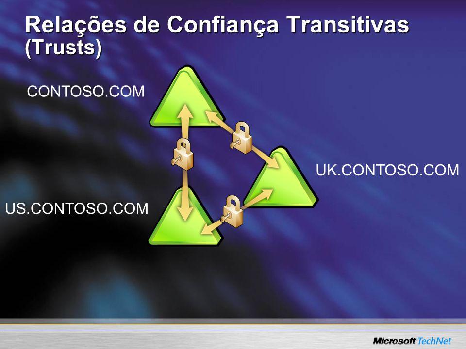 Relações de Confiança Transitivas (Trusts) CONTOSO.COM US.CONTOSO.COM UK.CONTOSO.COM