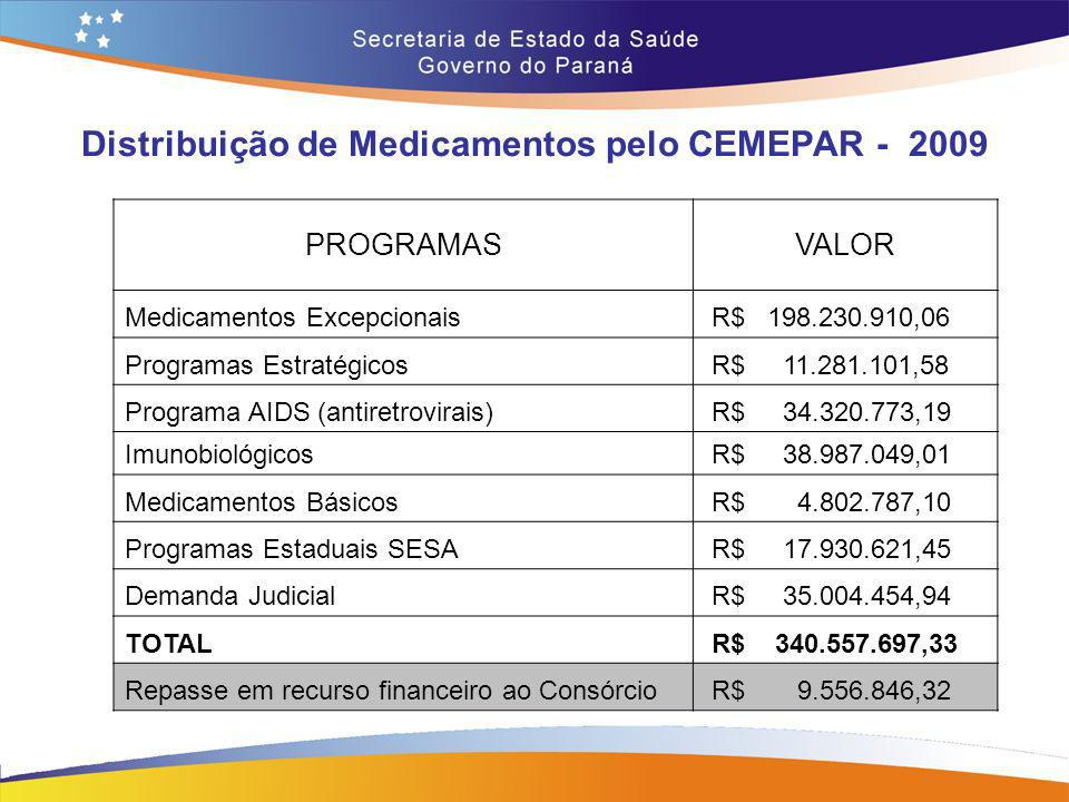 Distribuição de Medicamentos pelo CEMEPAR - 2009 PROGRAMASVALOR Medicamentos Excepcionais R$ 198.230.910,06 Programas Estratégicos R$ 11.281.101,58 Pr