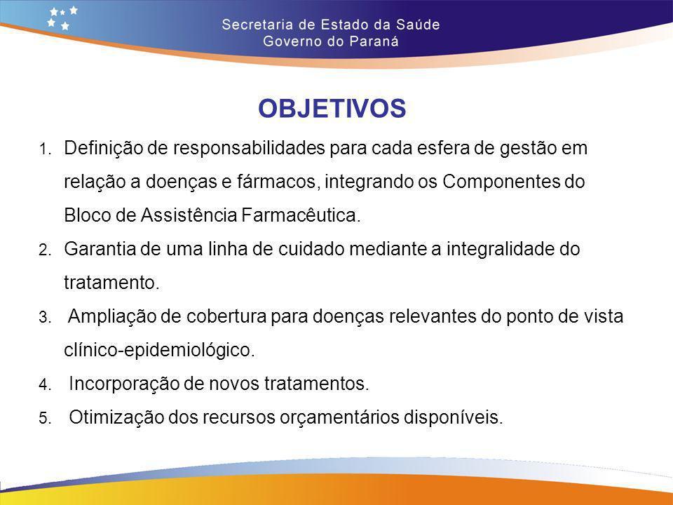 OBJETIVOS 1. Definição de responsabilidades para cada esfera de gestão em relação a doenças e fármacos, integrando os Componentes do Bloco de Assistên