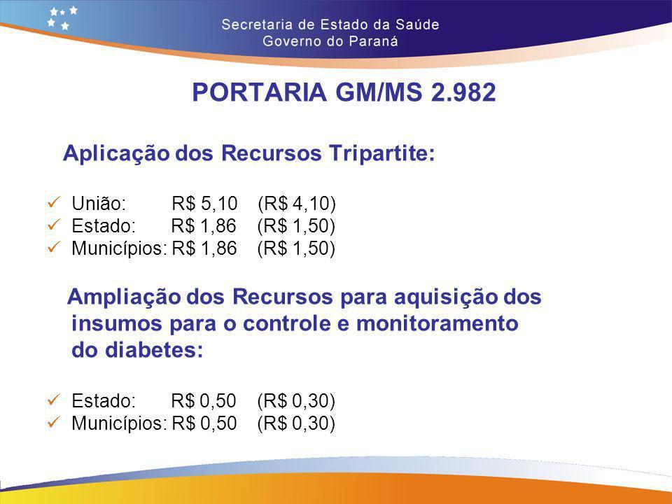 PORTARIA GM/MS 2.982 Aplicação dos Recursos Tripartite: União: R$ 5,10 (R$ 4,10) Estado: R$ 1,86 (R$ 1,50) Municípios: R$ 1,86 (R$ 1,50) Ampliação dos