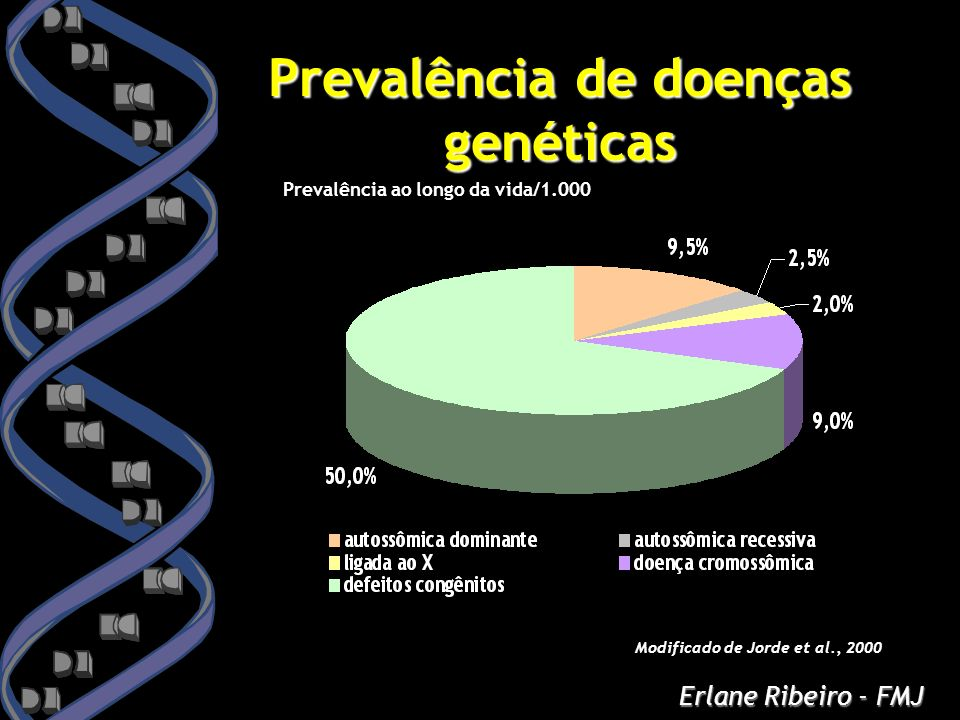 Prevalência de doenças genéticas Prevalência ao longo da vida/1.000 Modificado de Jorde et al., 2000 Erlane Ribeiro - FMJ