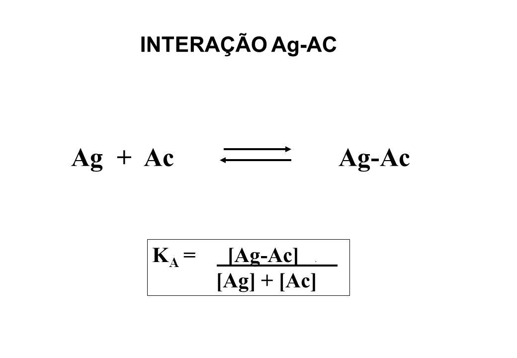 INTERAÇÃO Ag-AC Ag + Ac Ag-Ac K A = [Ag-Ac]. [Ag] + [Ac] KAKA