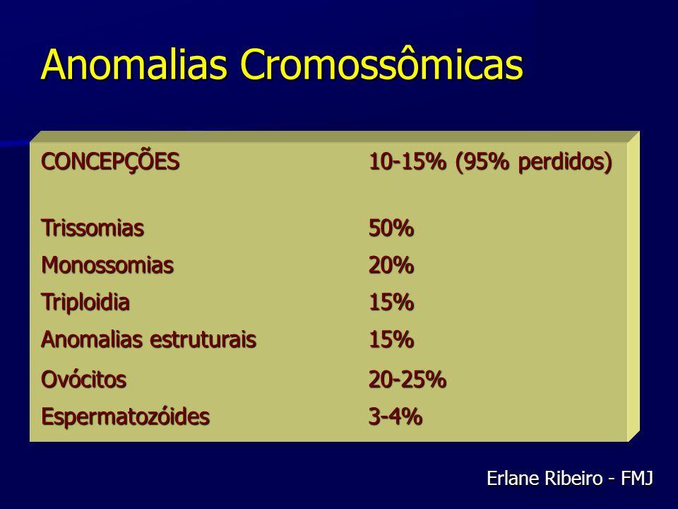 Anomalias Cromossômicas CONCEPÇÕES 10-15% (95% perdidos) Trissomias50% Monossomias20% Triploidia15% Anomalias estruturais 15% Ovócitos20-25% Espermato