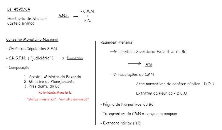 Lei 4595/64 Humberto de Alencar Castelo Branco - C.M.N. + - B.C. Conselho Monetário Nacional - Órgão de Cúpula dos S.F.N. - C.R.S.F.N. ( judiciário )