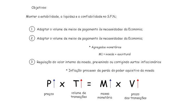 Objetivos: Manter a estabilidade, a liquidez e a confiabilidade no S.F.N.; Adaptar o volume de meios de pagamento às necessidades da Economia; 1 2 * A