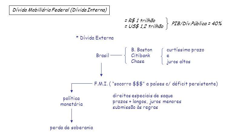 * Dívida Externa B. Boston Brasil Citibank Chase curtíssimo prazo e juros altos F.M.I. ( socorro $$$ a países c/ déficit persistente) direitos especia