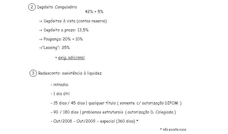Depósito Compulsório 2 42% + 5% + exig. adicional ->Leasing: 25% -> Poupança: 20% + 10% -> Depósito a prazo: 13,5% -> Depósitos à vista (contas reserv