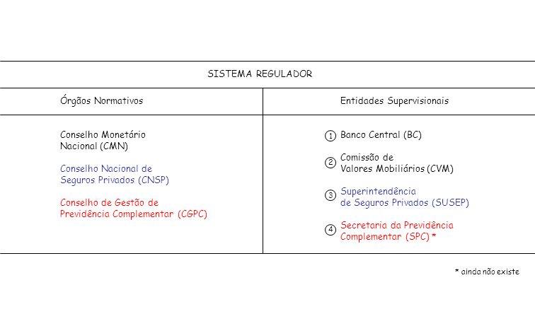 SISTEMA REGULADOR Órgãos Normativos Conselho Monetário Nacional (CMN) Conselho Nacional de Seguros Privados (CNSP) Conselho de Gestão de Previdência C