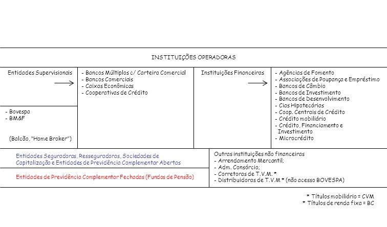 INSTITUIÇÕES OPERADORAS Entidades Supervisionais- Bancos Múltiplos c/ Carteira Comercial - Bancos Comerciais - Caixas Econômicas - Cooperativas de Cré