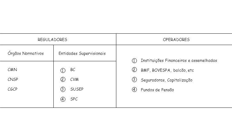 REGULADORES Órgãos NormativosEntidades Supervisionais CMN CNSP CGCP BC CVM SUSEP SPC 1 2 3 4 OPERADORES Instituições Financeiras e assemelhadas BMF, B