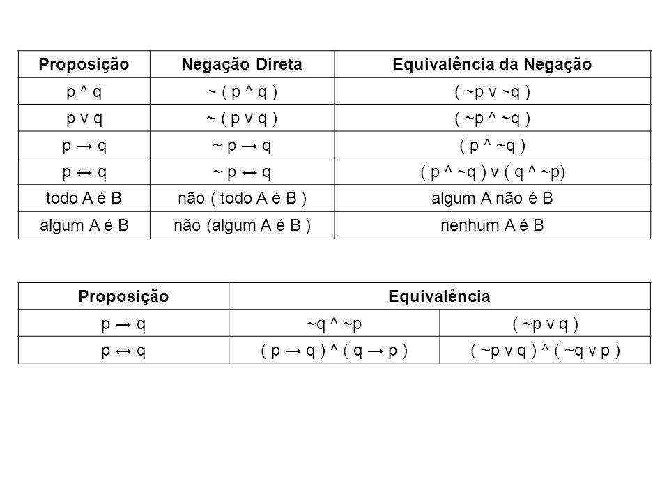 ProposiçãoNegação DiretaEquivalência da Negação p ^ q~ ( p ^ q )( ~p v ~q ) p v q~ ( p v q )( ~p ^ ~q ) p q~ p q( p ^ ~q ) p q~ p q( p ^ ~q ) v ( q ^