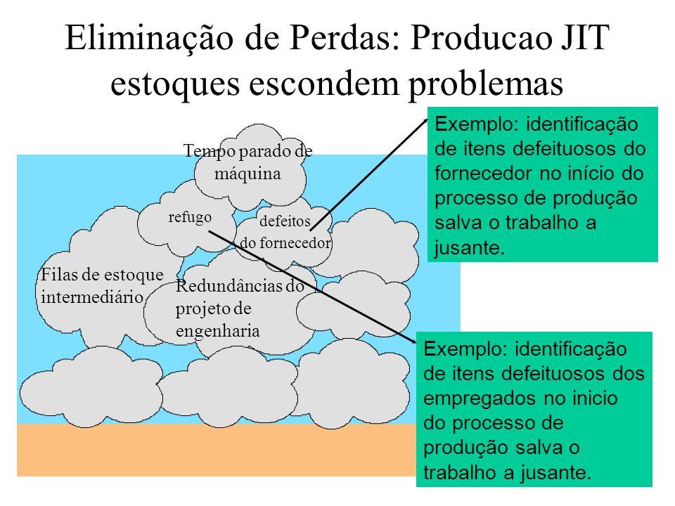 Eliminação de Perdas: Producao JIT estoques escondem problemas defeitos do fornecedor refugo Exemplo: identificação de itens defeituosos do fornecedor