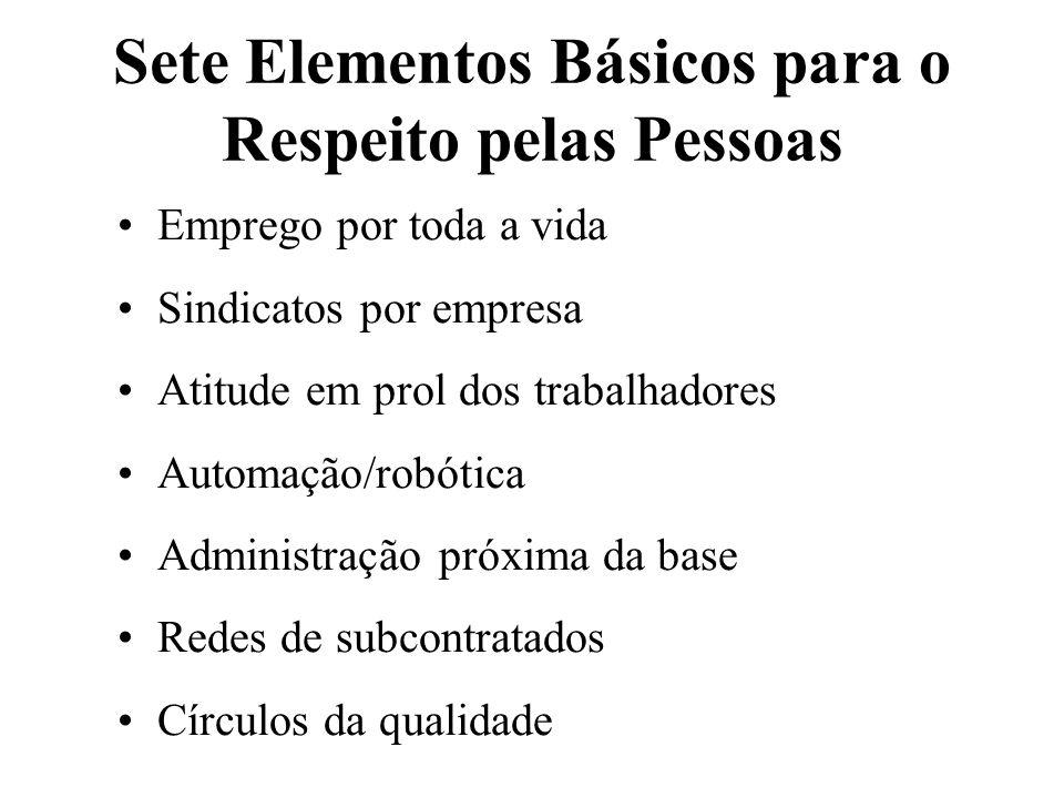 Sete Elementos Básicos para o Respeito pelas Pessoas Emprego por toda a vida Sindicatos por empresa Atitude em prol dos trabalhadores Automação/robóti