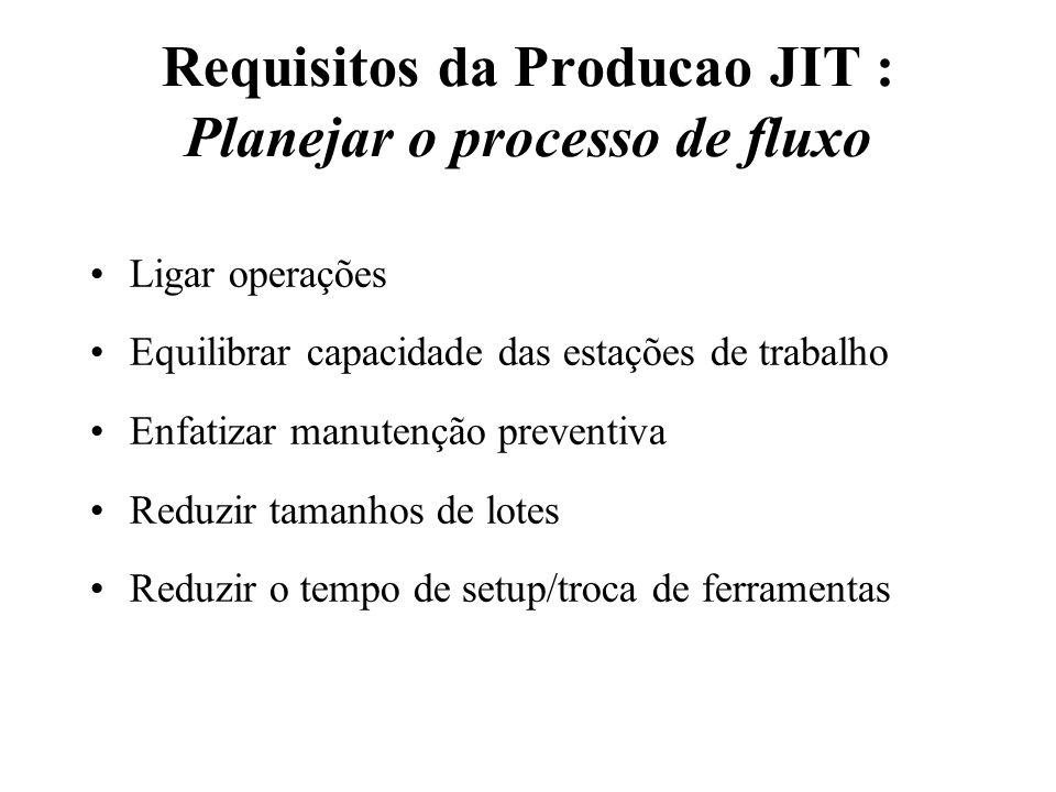 Requisitos da Producao JIT : Planejar o processo de fluxo Ligar operações Equilibrar capacidade das estações de trabalho Enfatizar manutenção preventi