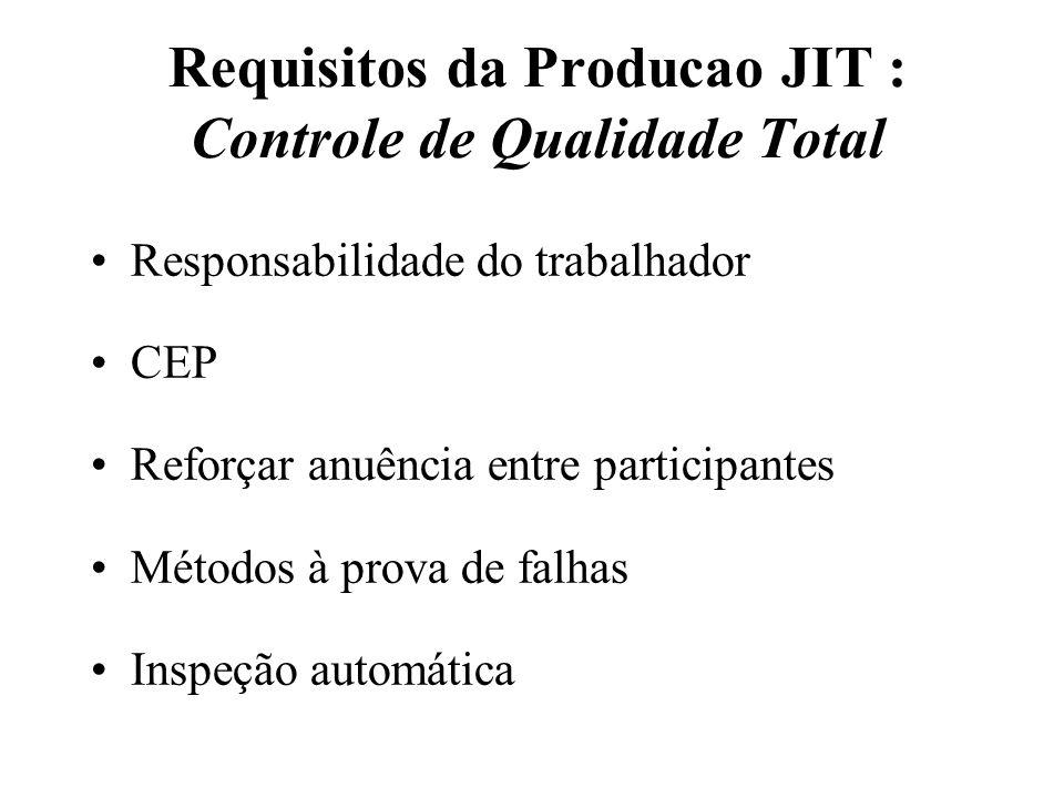 Requisitos da Producao JIT : Controle de Qualidade Total Responsabilidade do trabalhador CEP Reforçar anuência entre participantes Métodos à prova de