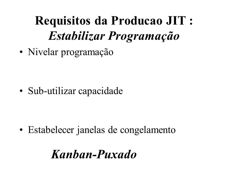 Requisitos da Producao JIT : Estabilizar Programação Nivelar programação Sub-utilizar capacidade Estabelecer janelas de congelamento Kanban-Puxado