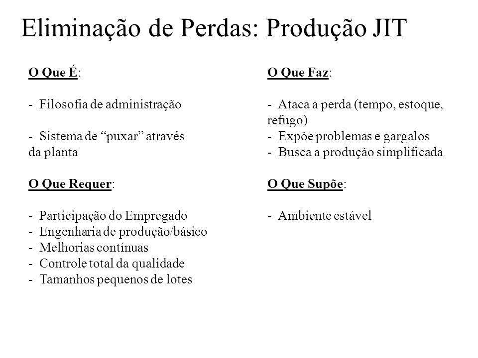 Eliminação de Perdas: Produção JIT O Que É: O Que Faz: - Filosofia de administração - Ataca a perda (tempo, estoque, refugo) - Sistema de puxar atravé