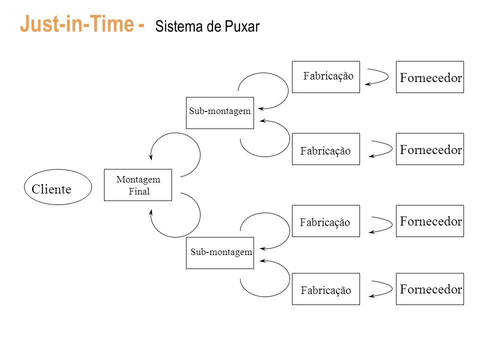 Just-in-Time - Sistema de Puxar Cliente Montagem Final Sub-montagem Fabricação Fornecedor 12-4 Sub-montagem Fabricação Fornecedor