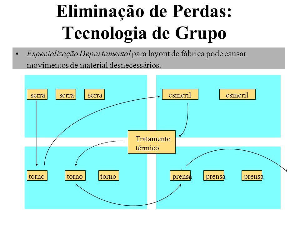 Eliminação de Perdas: Tecnologia de Grupo Especialização Departamental para layout de fábrica pode causar movimentos de material desnecessários. serra