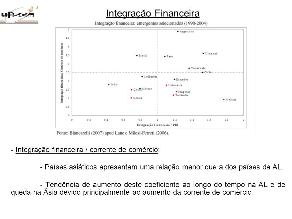 - Integração financeira / corrente de comércio: - Países asiáticos apresentam uma relação menor que a dos países da AL. - Tendência de aumento deste c