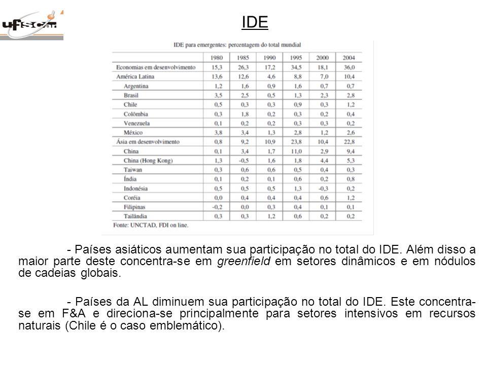 - Países asiáticos aumentam sua participação no total do IDE. Além disso a maior parte deste concentra-se em greenfield em setores dinâmicos e em nódu
