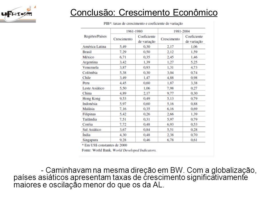 - Caminhavam na mesma direção em BW. Com a globalização, países asiáticos apresentam taxas de crescimento significativamente maiores e oscilação menor