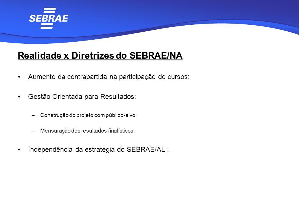 Realidade x Diretrizes do SEBRAE/NA Aumento da contrapartida na participação de cursos; Gestão Orientada para Resultados: –Construção do projeto com p
