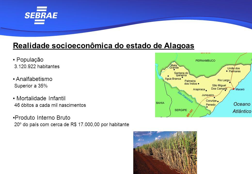 Realidade socioeconômica do estado de Alagoas População 3.120.922 habitantes Analfabetismo Superior a 35% Mortalidade Infantil 4 6 óbitos a cada mil n